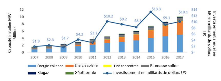 climate funds investment